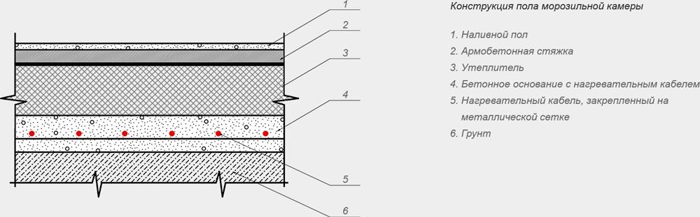Обогрев полов морозильных камер в разрезе